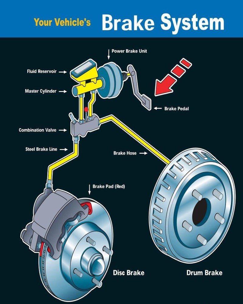 Brake Repair - Denver Auto Repair Mechanics